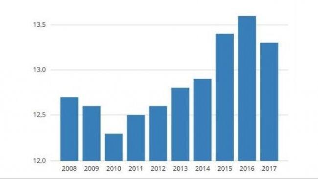 Mortalità suinetti sottoscrofa (%) negli ultimi 10