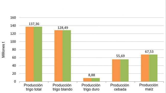 Grafico 2. Previsioni di raccolta dei cereali 2018/2019 realizzate dalla CommissioneEuropea nel dicembre2018 e gennaio2019 rispettivamente.