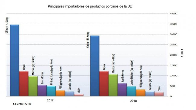 Principali importatori di prodotti a base di carni suine dall'UE