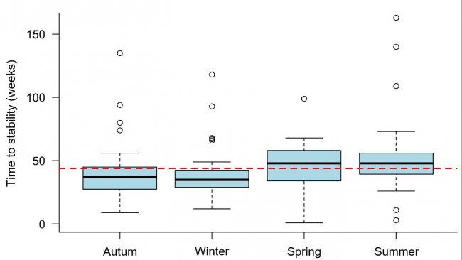 Figura 1: Tempo fino allastabilità contro la PRRS osservato in base alla stagione in cui si è verificato l'episodio. La linea tratteggiata rappresenta il valore medio generale (43,9 settimane). Ogni riquadrorappresenta il 50% dei dati (percentili 25-75) e la linea nera all'interno del riquadrorappresenta la mediana (percentile 50), quindi metà degli episodi di PRRSaveva un TTS sopra questa linea e l'altra metà sotto questa linea per ogni stagione.