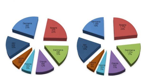 Principali esportatori europei di carne suina