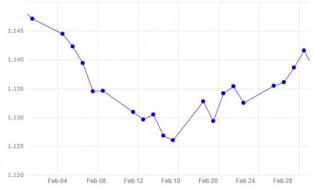 Grafico 1. Evoluzione dell'euro nei confronti del dollaro a febbraio2019 (fonte: https://www.ecb.europa.eu).