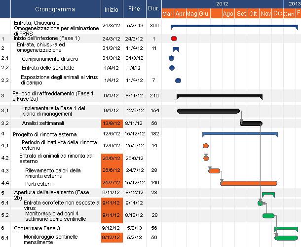 Esempio del cronogramma per l'eliminazione del virus  PRRS con il metodo  LCH.
