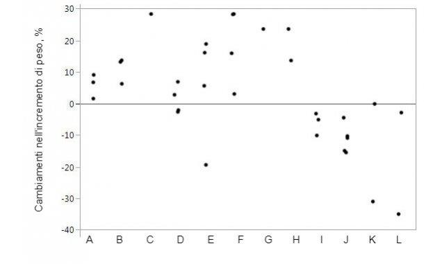 Figura 1. Cambiamenti nell'aumento di peso quando si integrail mangime con proteasi specifiche rispetto agli animali di controllo. I marchi rappresentano dati individuali per i mezzi per trattamento.