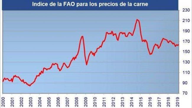 Prezzi carne FAO