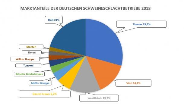 Quota di mercato dei 10 principali macelli di suini della Germania nel 2018. Fonte: ISN.
