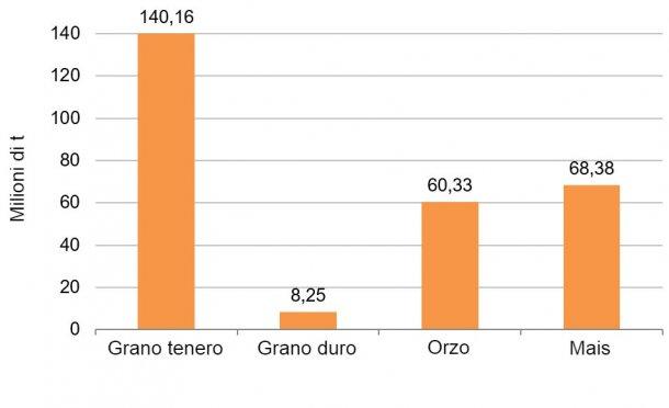Grafico 3. Previsioni di produzione di cereali per la campagna 2019/20. Fonte: Commissione Europea.