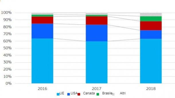 Importazioni di carni suinee frattaglie da parte della Cina. Partecipazione per origine (peso del prodotto).