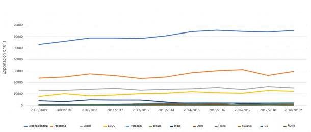 Figura 1. Evoluzione dei 10 principali esportatori di farina di soia per raccolto. Fonte: FAS-USDA *Dati provvisori.
