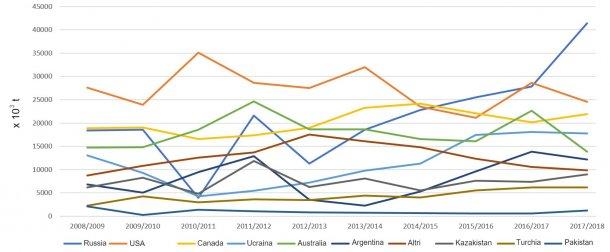 Figura 3.Evoluzione degli export di frumento (x 103 t) dei principali esportatori per campagne. Fonte: FAS-USDA*Dati provisori