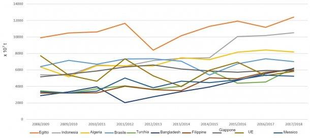 Figura 5. Evoluzione dell'import di frumento (x 103 t) dei principali esportatori per campagna. Fonte: FAS-USDA *Dati provisori
