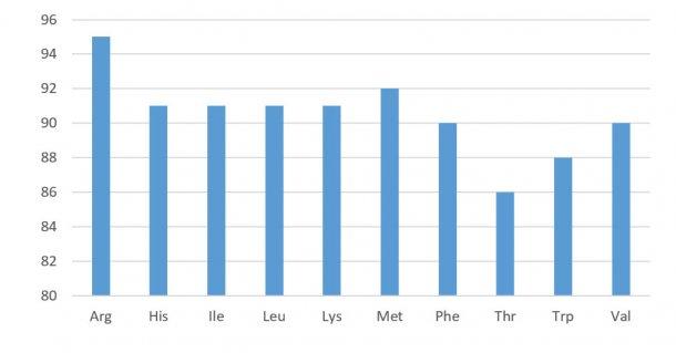 Figura 1.Profilo di digeribilità degli amminoacidi nei concentrati di soia (digeribilità ileale standardizzata). NRC 2012