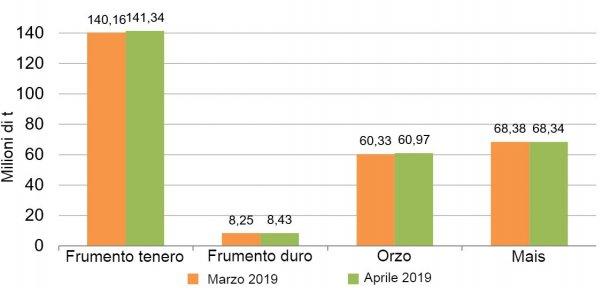 Grafico 3. Evoluzione delle previsioni di produzione di cereali per la campagna2019/20. Fonte: CommissioneEuropea.