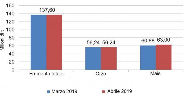 Grafico 2. Evoluzione delle previsioni per il raccolto europeo di cereali 2018/19 dal mese di marzo al mese di aprile. Fonte: USDA