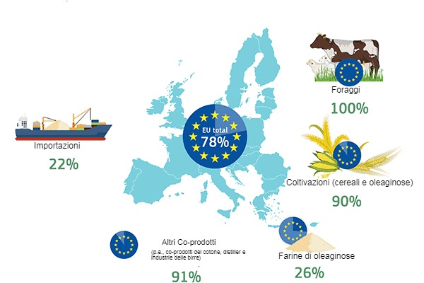 Autosufficienza della UE per le fonti proteiche