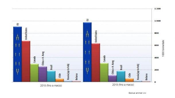 Principali esportatori di prodotti suini. (Fonte: GTA).