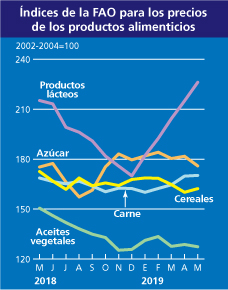 índice precios carne
