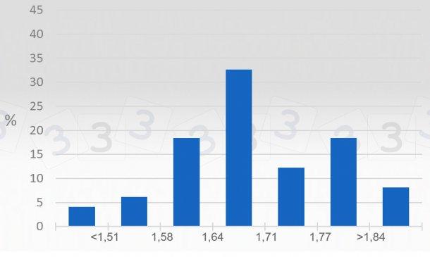Grafico 2. Consultazione 333 sul prezzo massimo nel 2019 - Italia. Si rappresenta la percentuale di risposte ottenute per differenti intervalli di prezzi massimi(€/kg p.v.).
