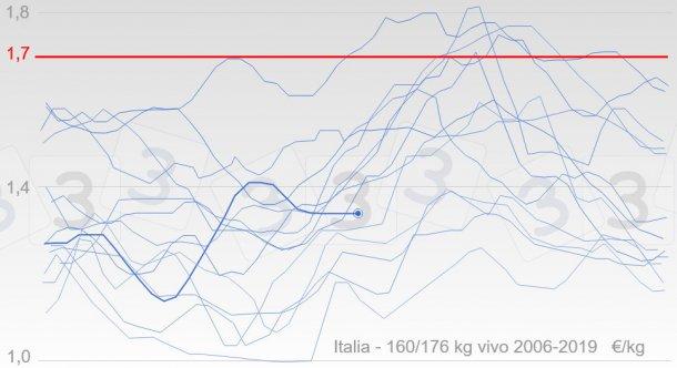 Grafico 5. Evoluzione annuale dei prezzi in Italia dal 2006 in blu, la linea pesante rappresenta i prezzi del 2019. La mediana del prezzo massimo per il 2019 secondo l'indagine333 è indicata in rosso.