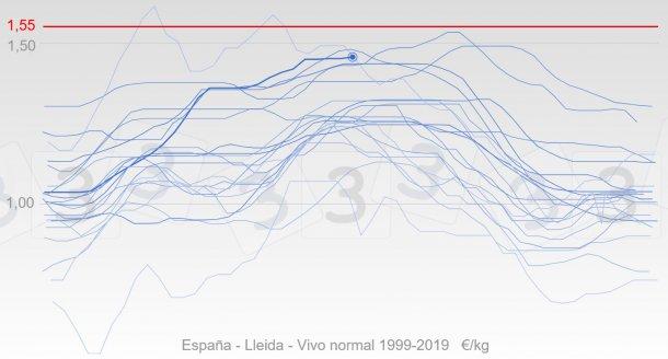 Grafico 3. Evoluzione annuale dei prezzi Spagnain colore blu, la linea grossa rappresenta le quotazioni del 2019. In rosso si mostra la mediana del prezzo massimo per il2019 secondo le opinioni degli utenti 333.