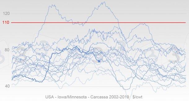 Grafico 4. Evoluzione annuale dei prezzi USA dal 2002 in colore blu, la linea grossa rappresenta le quotazioni del 2019. In rosso si mostra la mediana del prezzo massimo per il2019 secondo le opinioni degli utenti 333.