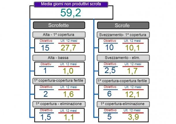 Figura 2. Analisi dei dati non produttivi.