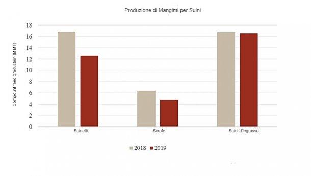 Confronto dellaproduzione di mangimi composti 2019 con il 2018 (Gen.-Gen.); Fonte: China Feed Industry Association.