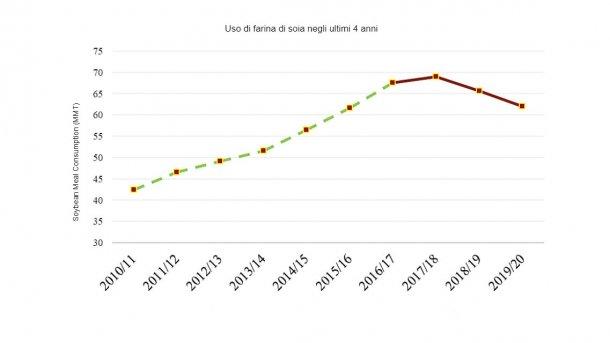 Nota: la linea tratteggiata (verde) rappresenta le statistiche ufficiali dell'USDA (2010-2016). La linea liscia (rossa) rappresenta le stime e le previsioni Post (FAS-Pechino) (2017-2019).