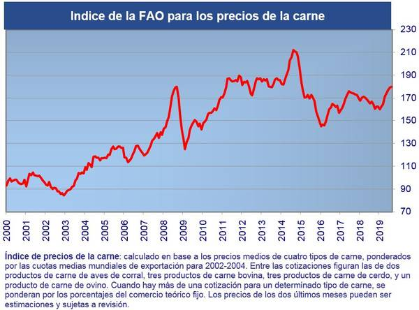 precio porcino FAO