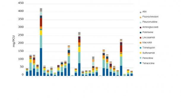 Vendite per specie da produzione alimentare, in mg / PCU, delle varie classi antimicrobiche veterinarie, per 31 paesi europei nel 2017.