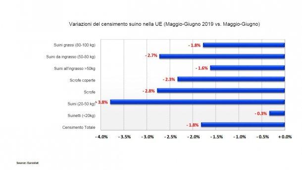 Variazioni del censimento suino nella UE (Maggio-Giugno 2019 vs. Maggio-Giugno